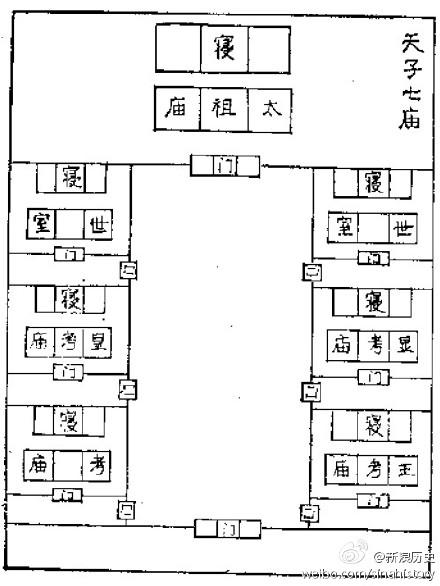 周代的宗庙制度